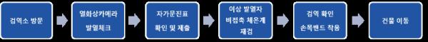 코로나-19 2학기 대면수업 대비 서울캠퍼스 검역소 운영 안내.png